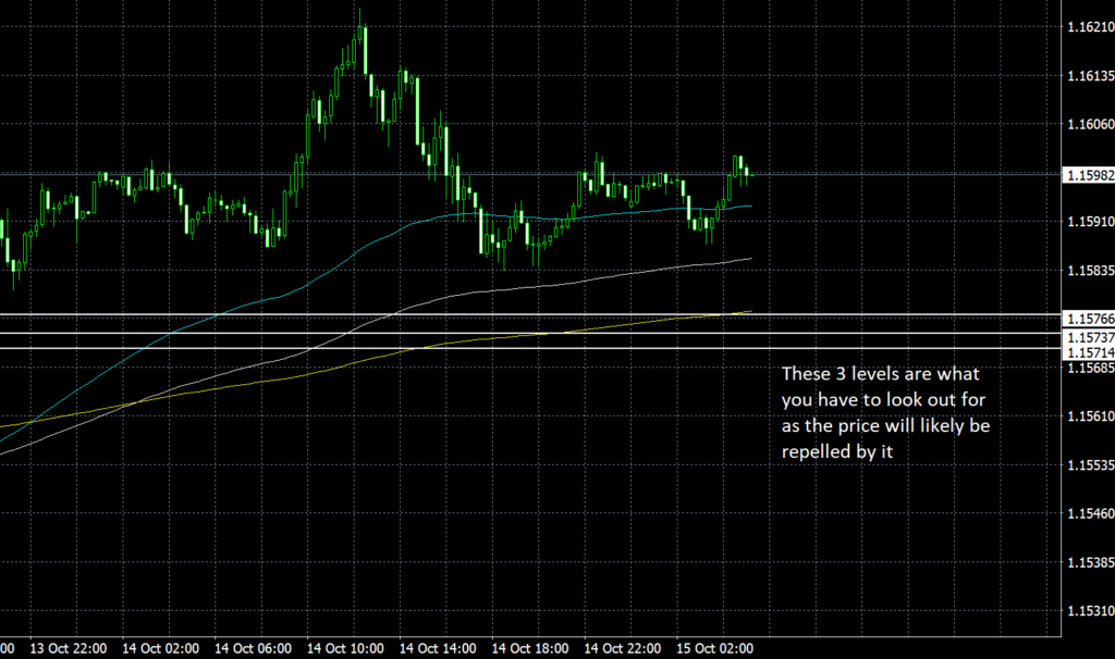 This image has an empty alt attribute; its file name is EURUSD-15th-OCt-1024x606.png